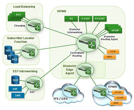 From SS7 to 4G/LTE for Mobile Network Providers - Webtorials