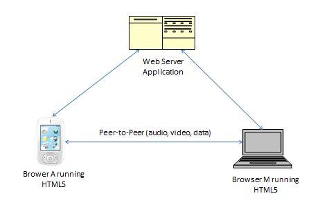 WebRTC.JPG