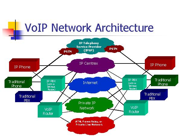 Tribune highlights in addition StarSystem further Vonage Hook Up Diagram also Pri Wiring Diagram additionally Voip Diagrams For Offices. on typical voip telephone wiring diagram