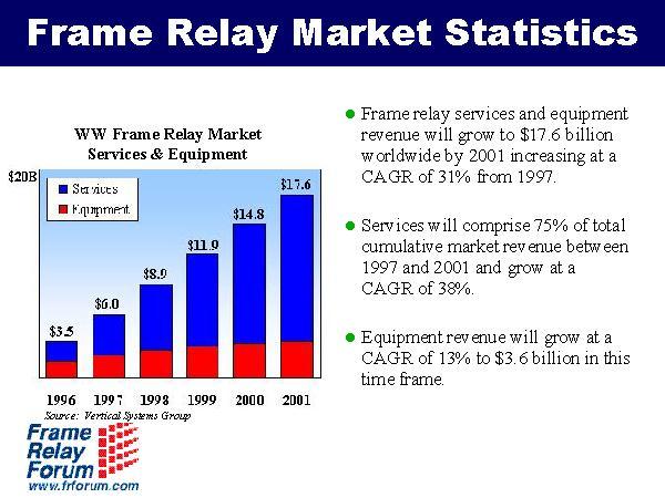 Frame Relay Market Statistics